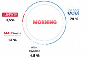 Capital Compte sans banque Morning banque edel